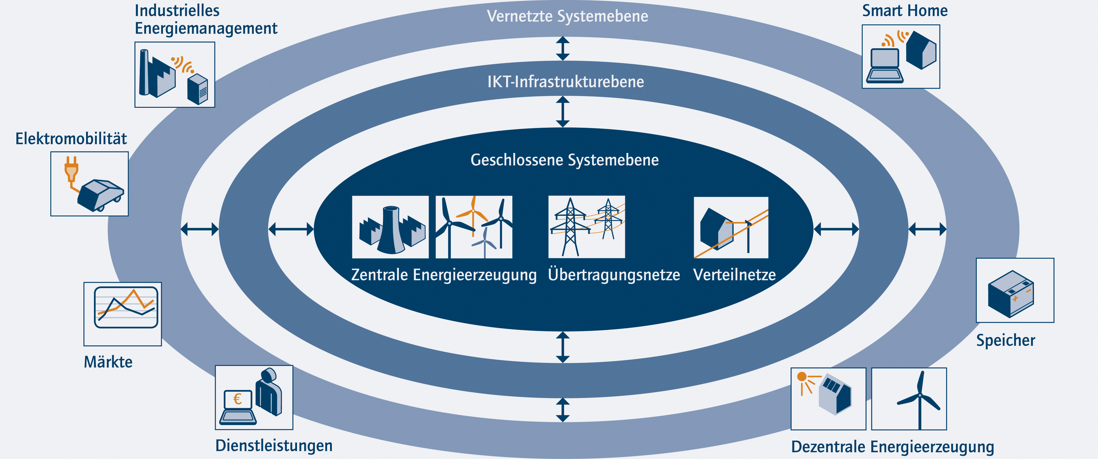 Layers of an ICT-based Energy System of the Future