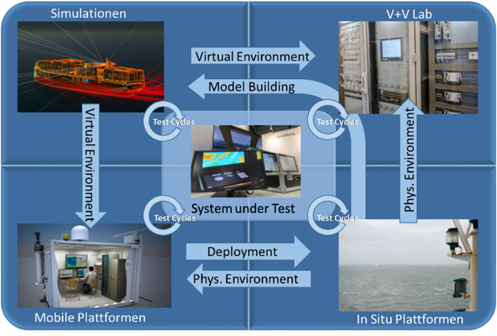 Diagram of the work flows of the interaction of virtual simulation environments